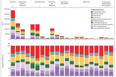 首个儿童肿瘤全球负担报告:中国第二,印度第一